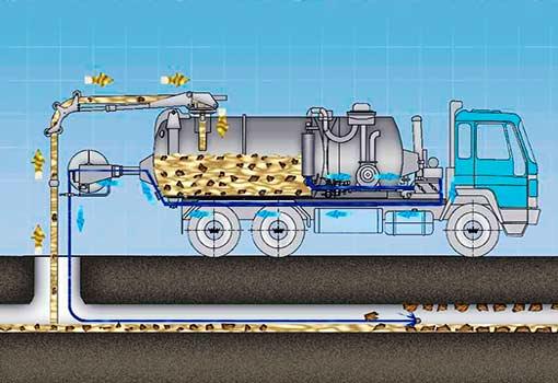 Технология очистки и откачки канализации